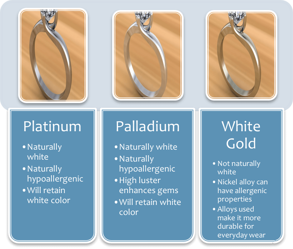 Platinum Palladium White Gold